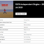 [Chart] Desire #10 on Independent Label Singles - Australian Independent Record Labels Association
