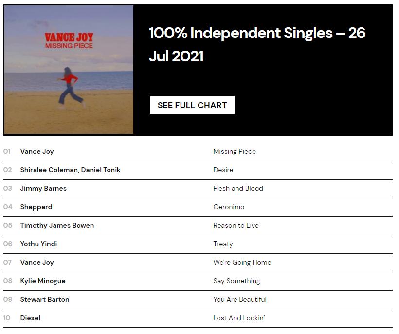Australian Independent Record Labels Association, Shiralee Coleman, Daniel Tonik